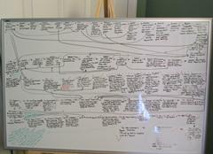 How to plan a novel plot